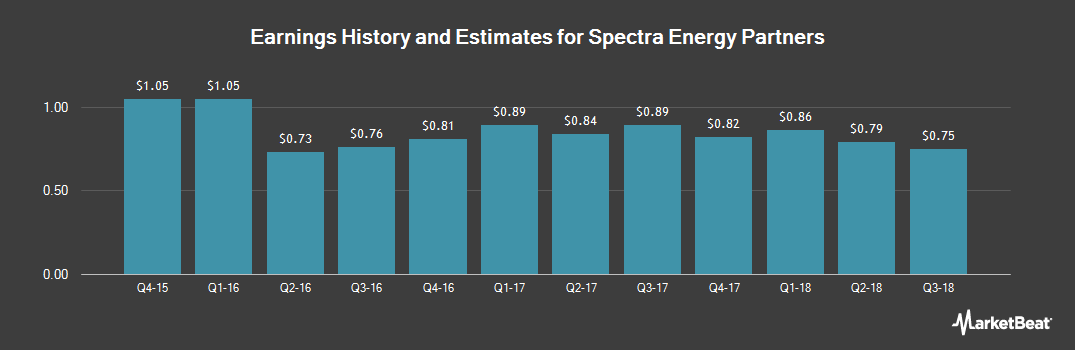 Earnings by Quarter for Spectra Energy Partners GP (NYSE:SEP)
