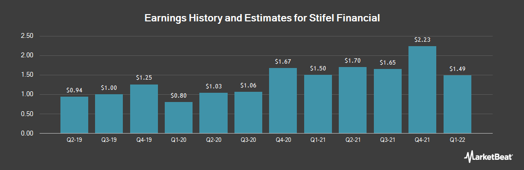 Earnings by Quarter for Stifel Financial (NYSE:SF)