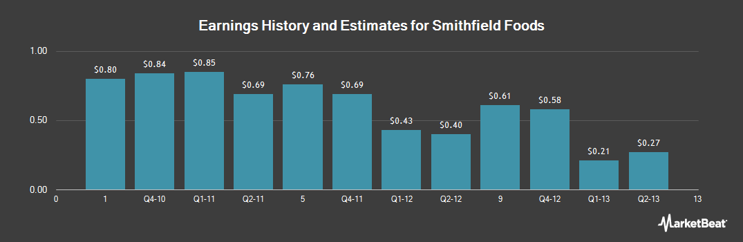 Earnings by Quarter for Smithfield Foods (NYSE:SFD)