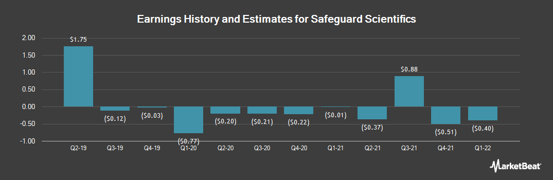 Earnings by Quarter for Safeguard Scientifics (NYSE:SFE)