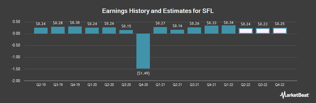 Earnings by Quarter for Ship Finance International Limited (NYSE:SFL)