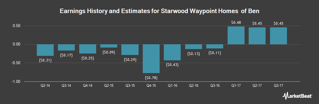 Earnings by Quarter for Starwood Waypoint Homes (NYSE:SFR)