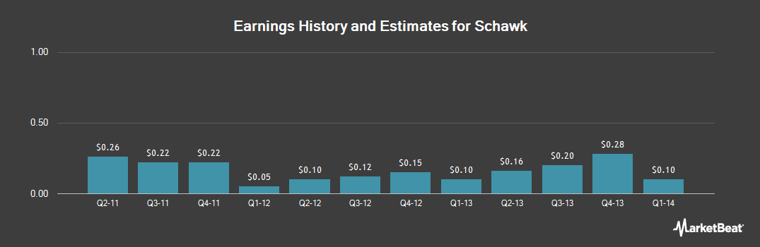 Earnings by Quarter for Schawk (NYSE:SGK)
