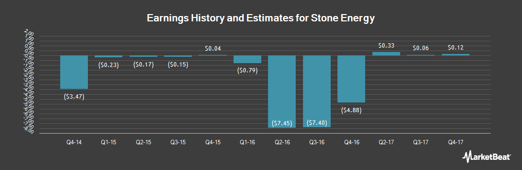 Earnings by Quarter for Stone Energy (NYSE:SGY)