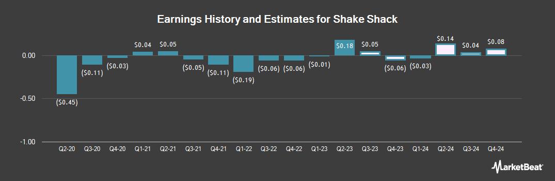 Earnings by Quarter for Shake Shack (NYSE:SHAK)