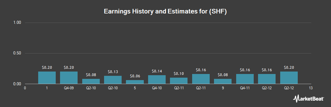 Earnings by Quarter for Schiff Nutrition International (NYSE:SHF)