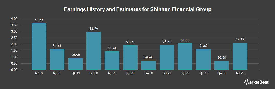 Earnings by Quarter for Shinhan Financial Group (NYSE:SHG)