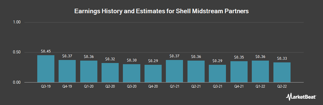 Earnings by Quarter for Shell Midstream Partners LP (NYSE:SHLX)