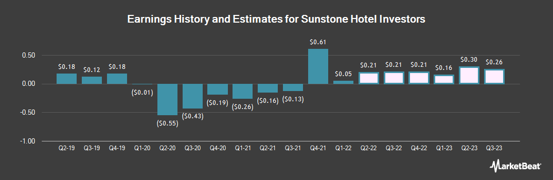Earnings by Quarter for Sunstone Hotel Investors (NYSE:SHO)