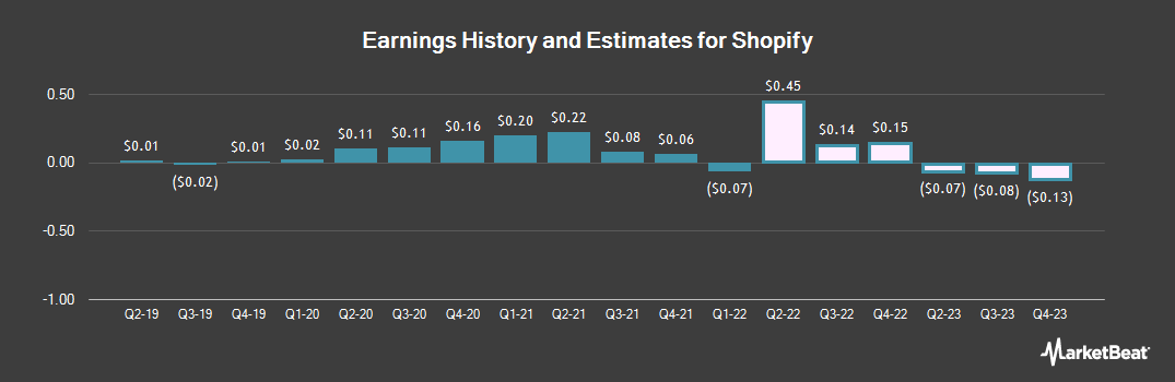Earnings by Quarter for Shopify (NYSE:SHOP)