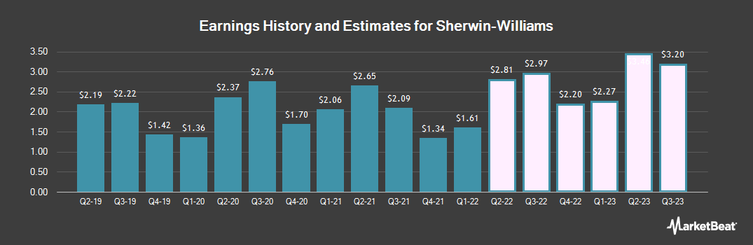 Earnings by Quarter for Sherwin-Williams Co (NYSE:SHW)