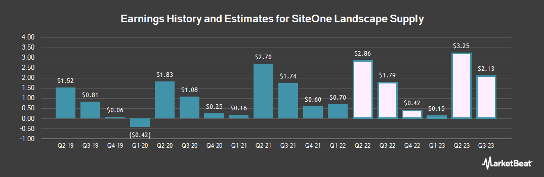 Earnings by Quarter for SiteOne Landscape Supply (NYSE:SITE)