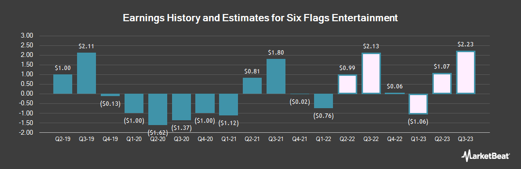 Earnings by Quarter for Six Flags Entertainment Corporation New (NYSE:SIX)