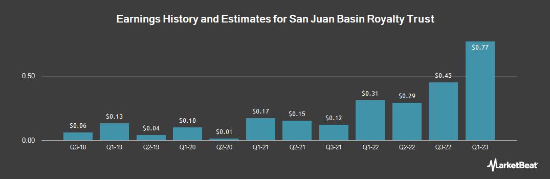 Earnings by Quarter for San Juan Basin Royalty Trust (NYSE:SJT)
