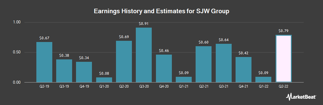 Earnings by Quarter for SJW Corporation (NYSE:SJW)