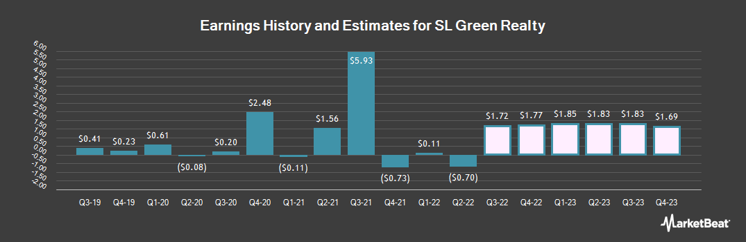 Earnings by Quarter for SL Green Realty (NYSE:SLG)