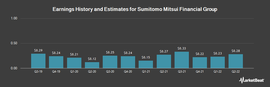 Earnings by Quarter for Sumitomo Mitsui Financial Group (NYSE:SMFG)