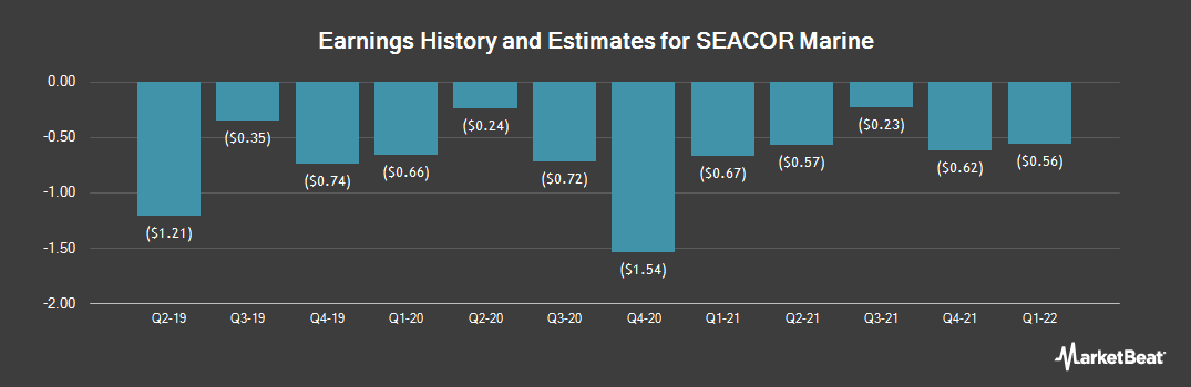 Earnings by Quarter for SEACOR Marine (NYSE:SMHI)
