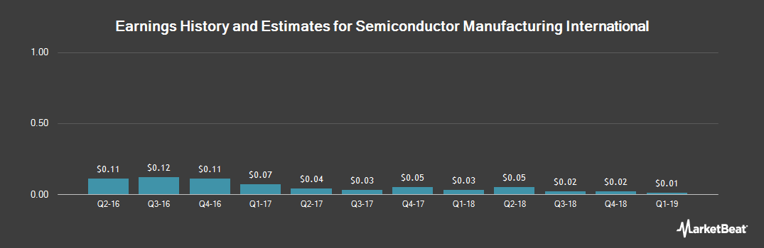 Earnings by Quarter for Semiconductor Manufacturing International (NYSE:SMI)
