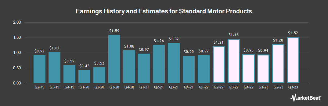 Earnings by Quarter for Standard Motor Products (NYSE:SMP)