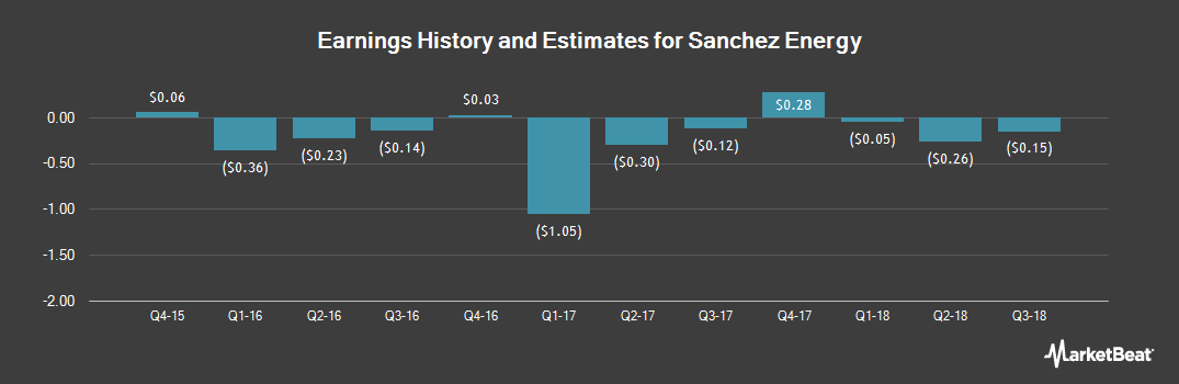 Earnings by Quarter for Sanchez Energy Corp (NYSE:SN)