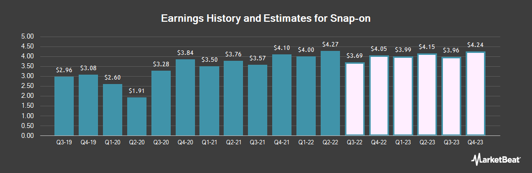 Earnings by Quarter for Snap-On Incorporated (NYSE:SNA)