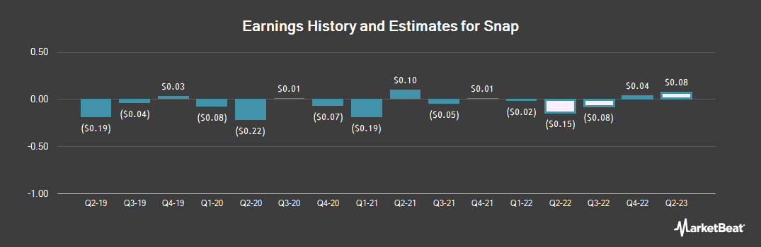 Earnings by Quarter for Snap (NYSE:SNAP)
