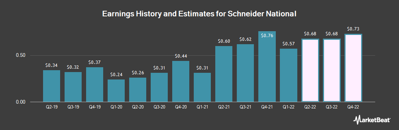 Earnings by Quarter for Schneider National (NYSE:SNDR)