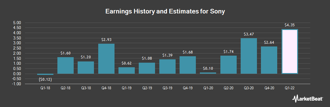 Earnings by Quarter for Sony Corp (NYSE:SNE)