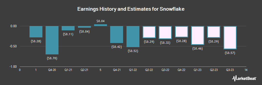 Earnings by Quarter for Intrawest Resorts Holdings (NYSE:SNOW)
