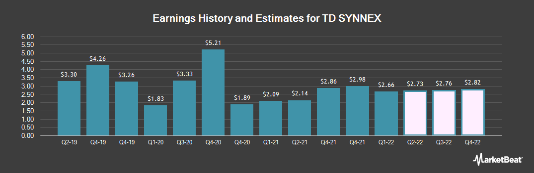 Earnings by Quarter for SYNNEX (NYSE:SNX)