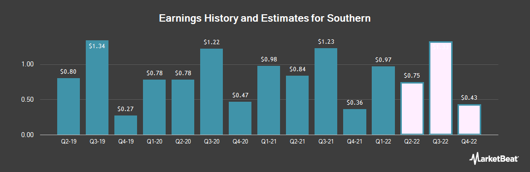 Earnings by Quarter for Southern Company (The) (NYSE:SO)