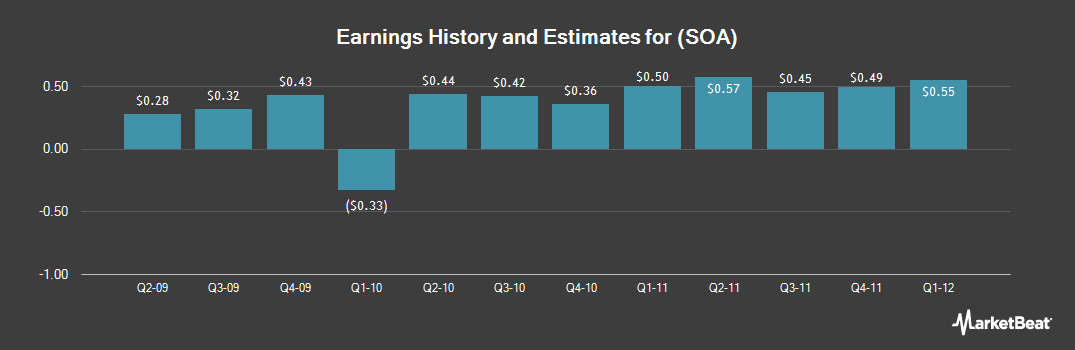 Earnings by Quarter for Solutia (NYSE:SOA)