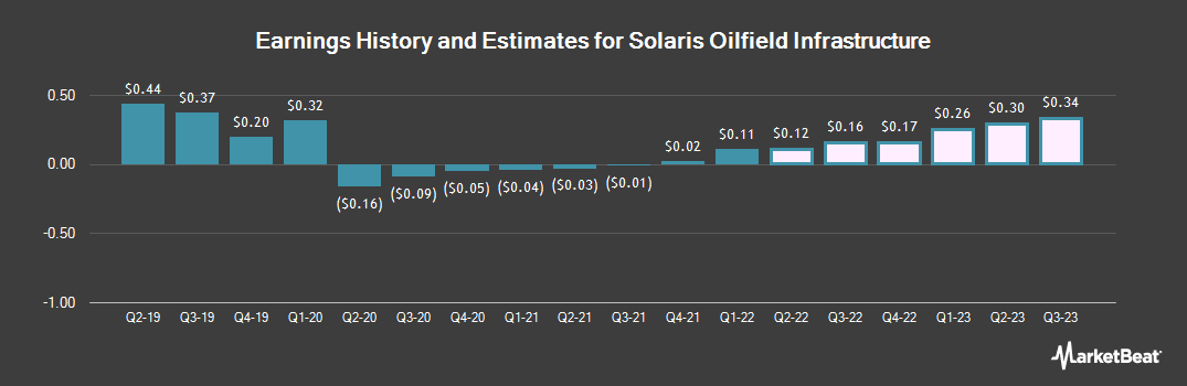 Earnings by Quarter for Solaris Oilfield Infrastructure (NYSE:SOI)
