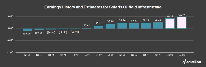 Earnings by Quarter for Solaris Oilfield Infra (NYSE:SOI)