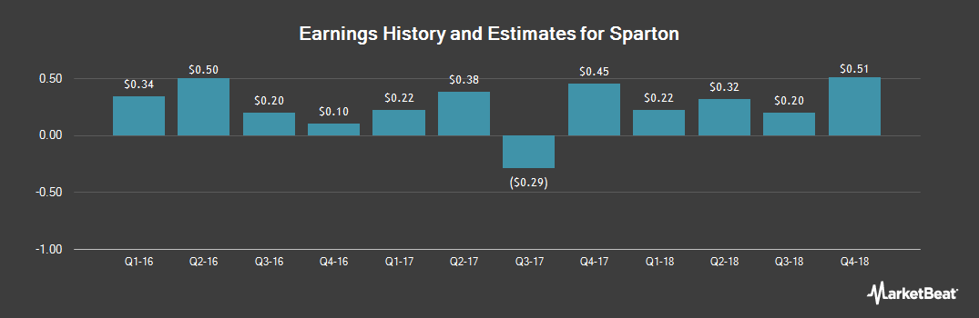 Earnings by Quarter for Sparton (NYSE:SPA)