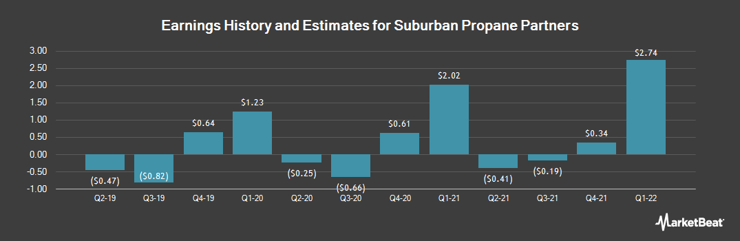 Earnings by Quarter for Suburban Propane Partners (NYSE:SPH)