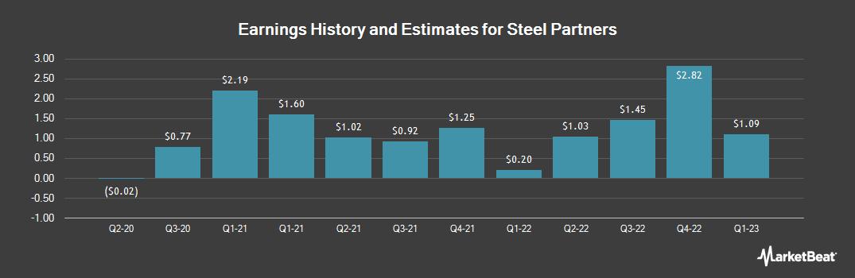 Earnings by Quarter for Steel Partners Holdings LP (NYSE:SPLP)