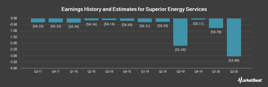 Earnings by Quarter for Superior Energy Services (NYSE:SPN)