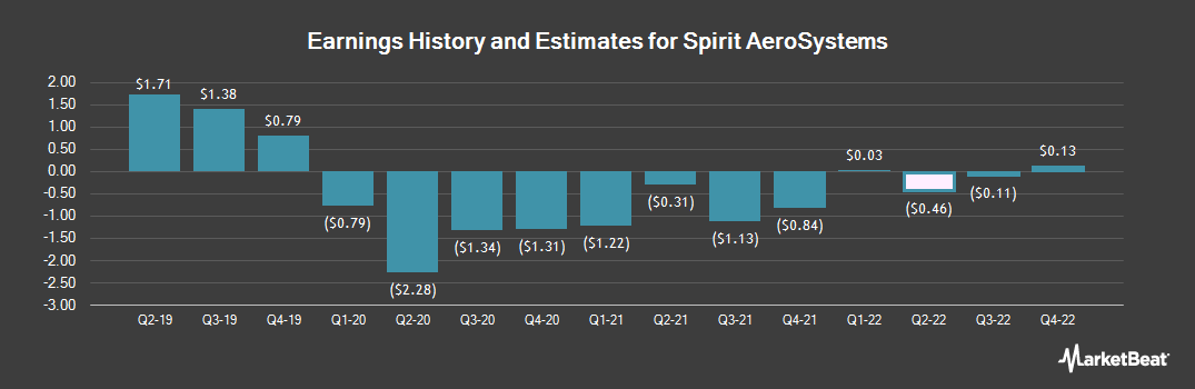 Earnings by Quarter for Spirit Aerosystems Holdings (NYSE:SPR)