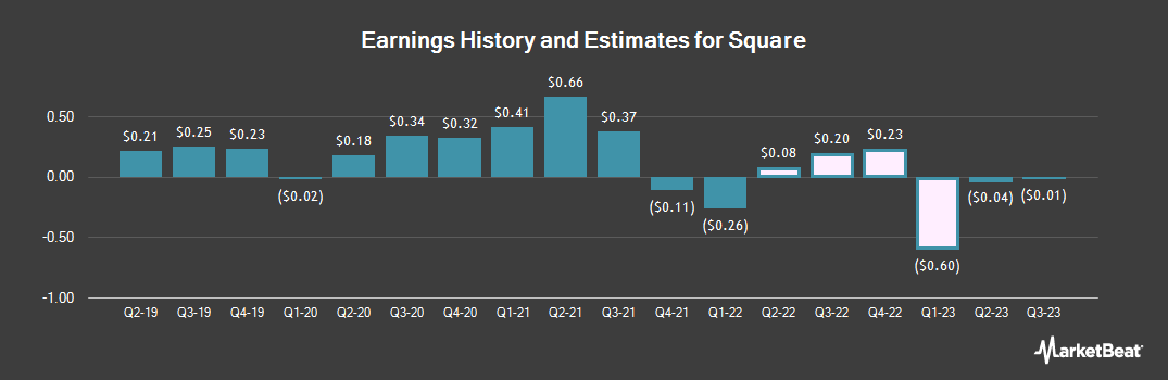 Earnings by Quarter for Square (NYSE:SQ)