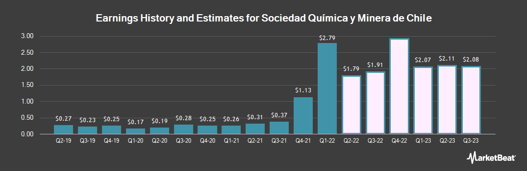 Earnings by Quarter for Sociedad Quimica y Minera S.A. (NYSE:SQM)
