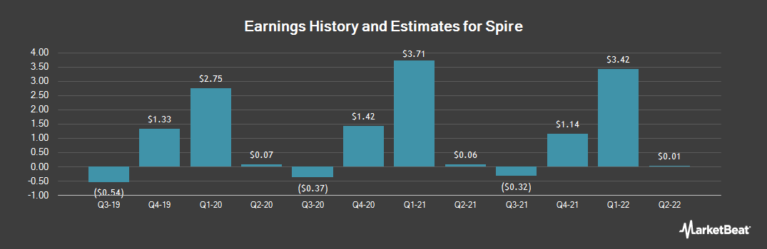 Earnings by Quarter for Spire (NYSE:SR)