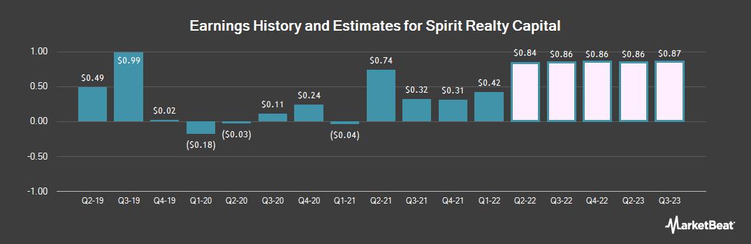 Earnings by Quarter for Spirit Realty Capital (NYSE:SRC)