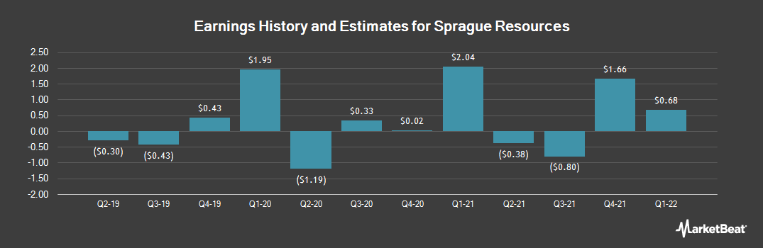 Earnings by Quarter for Sprague Resources LP (NYSE:SRLP)