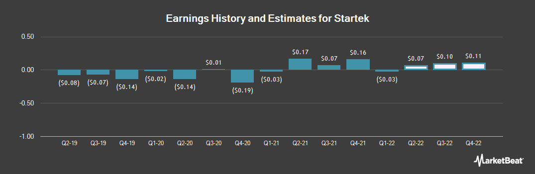Earnings by Quarter for StarTek (NYSE:SRT)