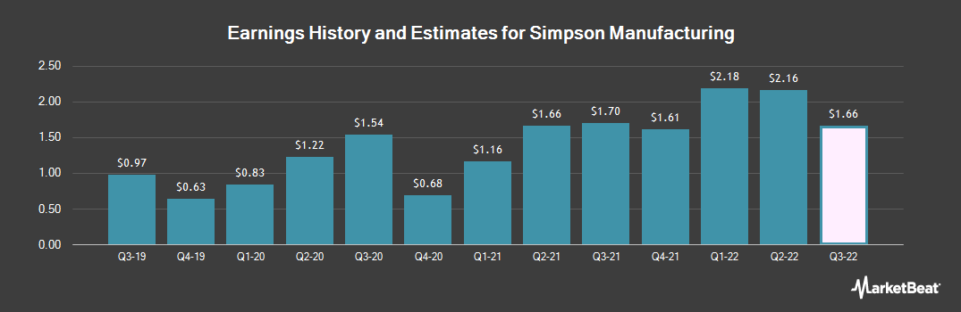 Earnings by Quarter for Simpson Manufacturing (NYSE:SSD)