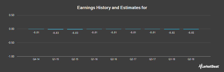 Earnings by Quarter for Seventy Seven Energy (NYSE:SSE)