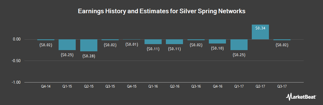 Earnings by Quarter for Silver Spring Networks (NYSE:SSNI)