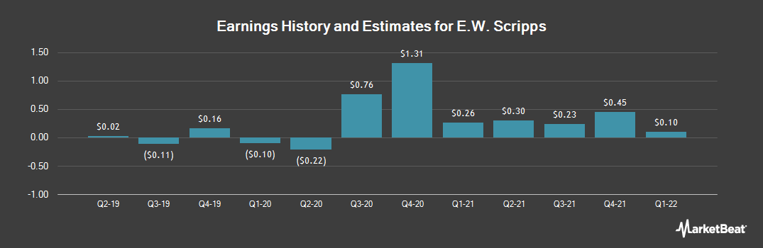 Earnings by Quarter for E. W. Scripps (NYSE:SSP)